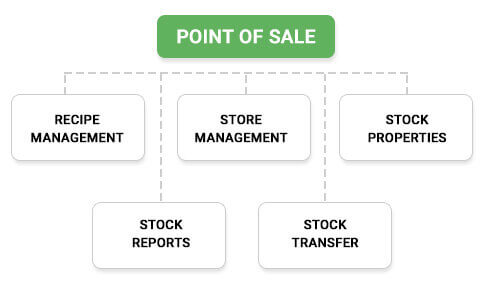 stock management - Myhotelline