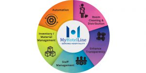Importance Of Housekeeping Software - MHL