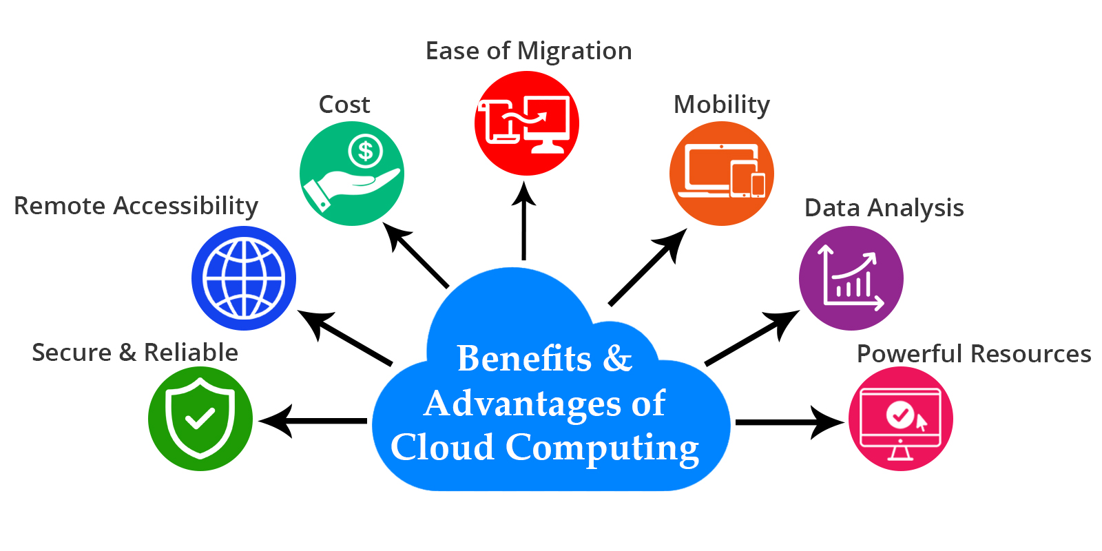 Advantage of Cloud Computing to the Hotel Industry - MHL